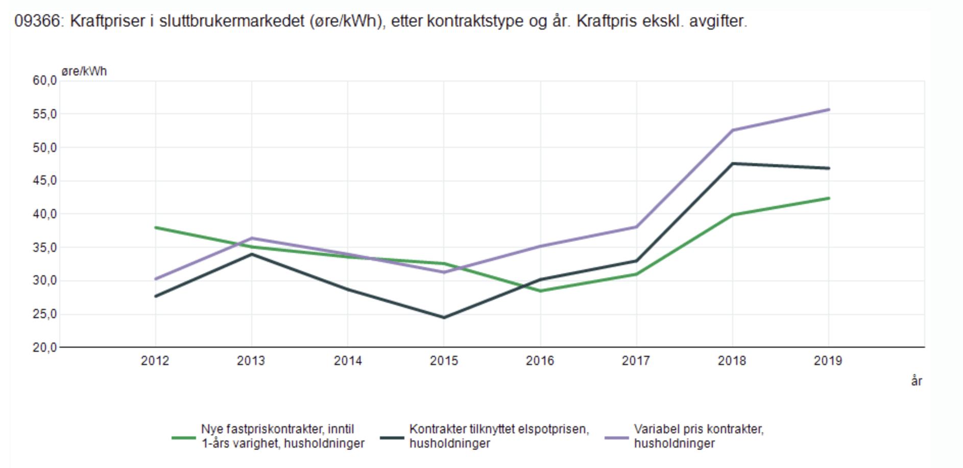Variabel strømpris mot fastpris og spotpris de siste årene